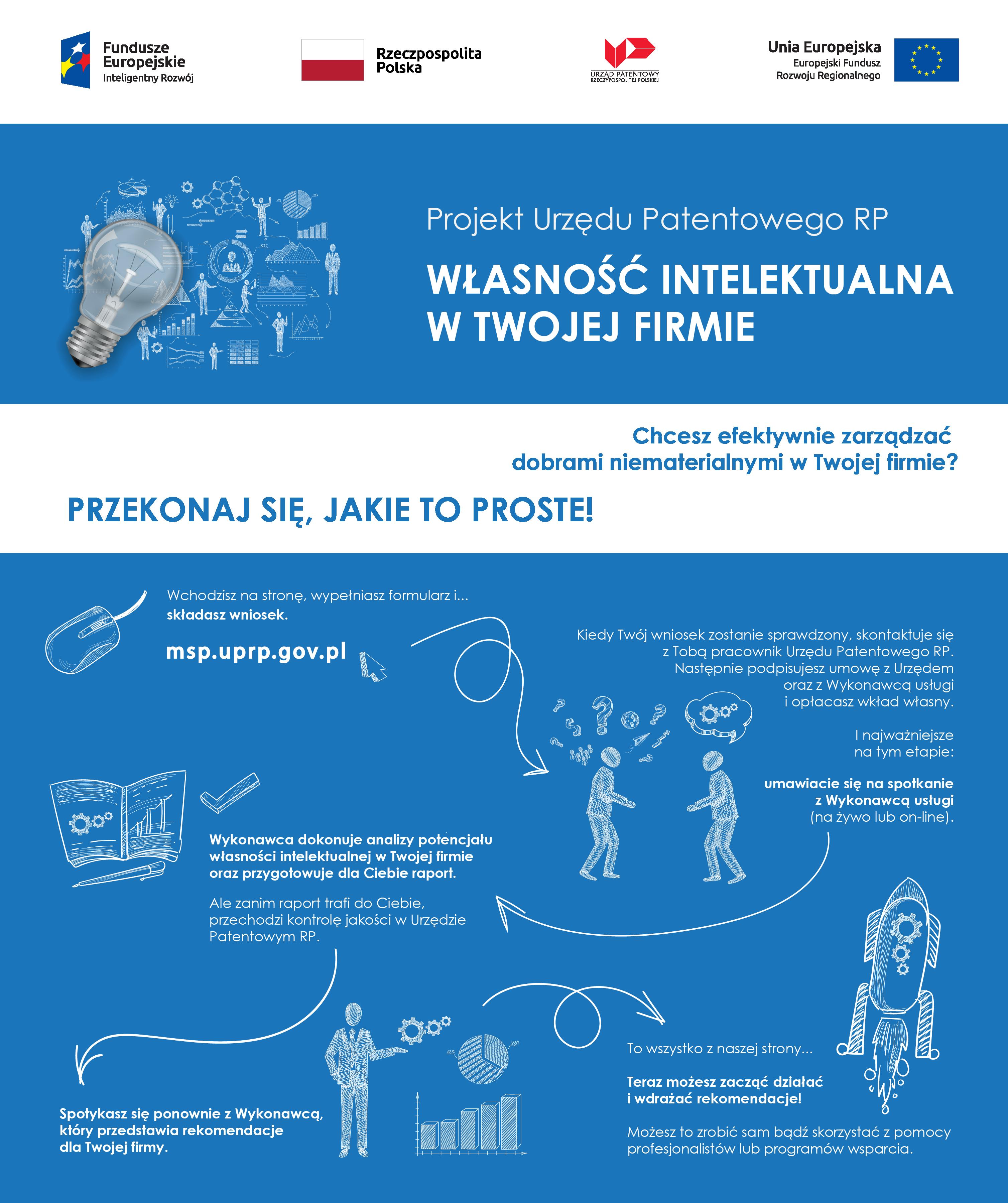 Projekt Urzędu Patentowego RP Własność intelektualna w twojej firmie z infografiką